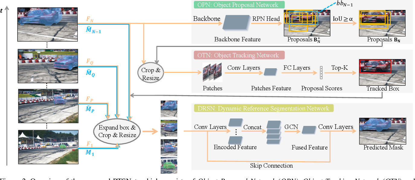 Figure 3 for Proposal, Tracking and Segmentation (PTS): A Cascaded Network for Video Object Segmentation