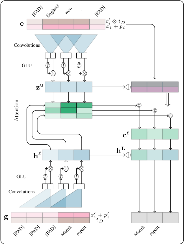 Figure 4 for Don't Give Me the Details, Just the Summary! Topic-Aware Convolutional Neural Networks for Extreme Summarization