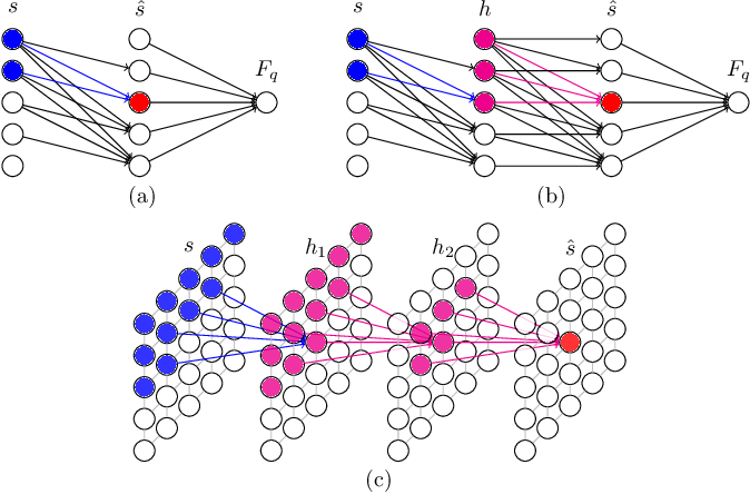 Figure 1 for Solving Statistical Mechanics using Variational Autoregressive Networks