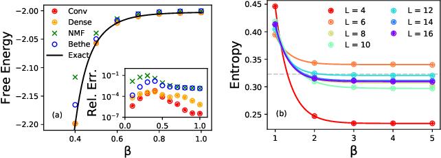 Figure 2 for Solving Statistical Mechanics using Variational Autoregressive Networks