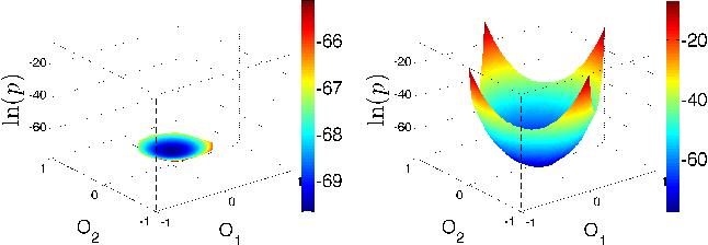 Figure 3 for Solving Statistical Mechanics using Variational Autoregressive Networks