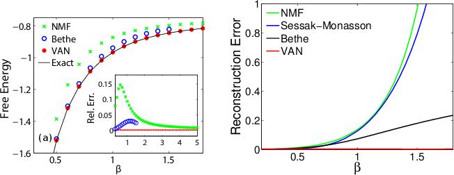 Figure 4 for Solving Statistical Mechanics using Variational Autoregressive Networks