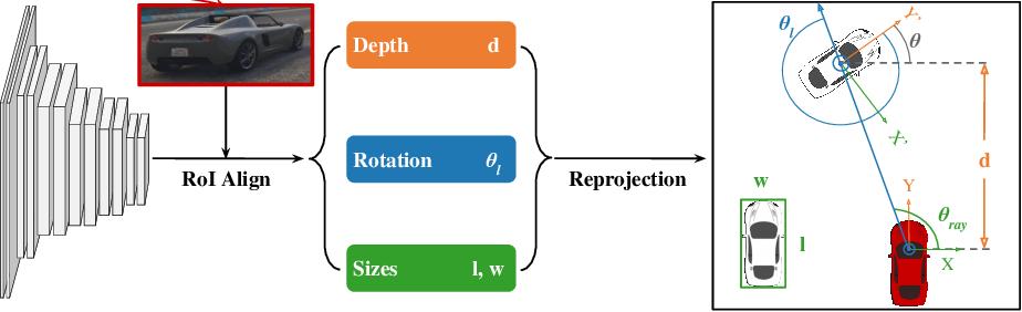 Figure 3 for Monocular Plan View Networks for Autonomous Driving