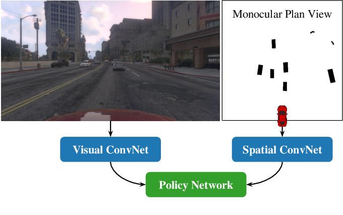 Figure 4 for Monocular Plan View Networks for Autonomous Driving