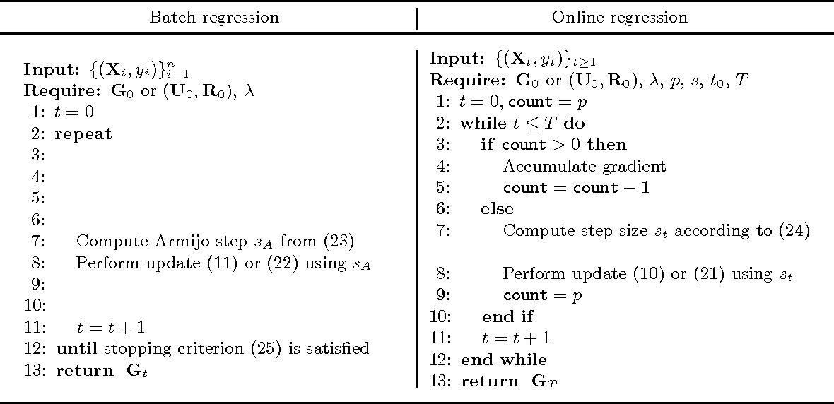 Figure 1 for Regression on fixed-rank positive semidefinite matrices: a Riemannian approach