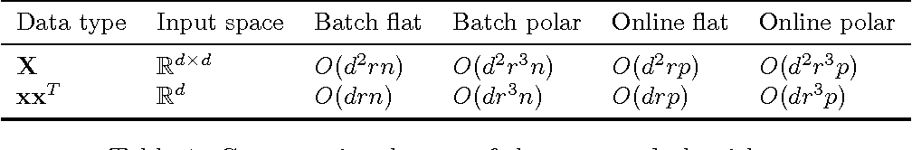 Figure 2 for Regression on fixed-rank positive semidefinite matrices: a Riemannian approach