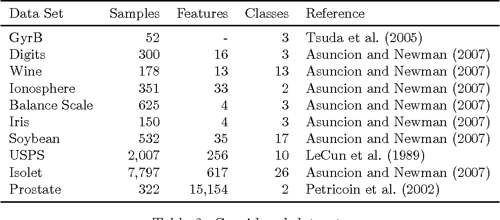 Figure 3 for Regression on fixed-rank positive semidefinite matrices: a Riemannian approach