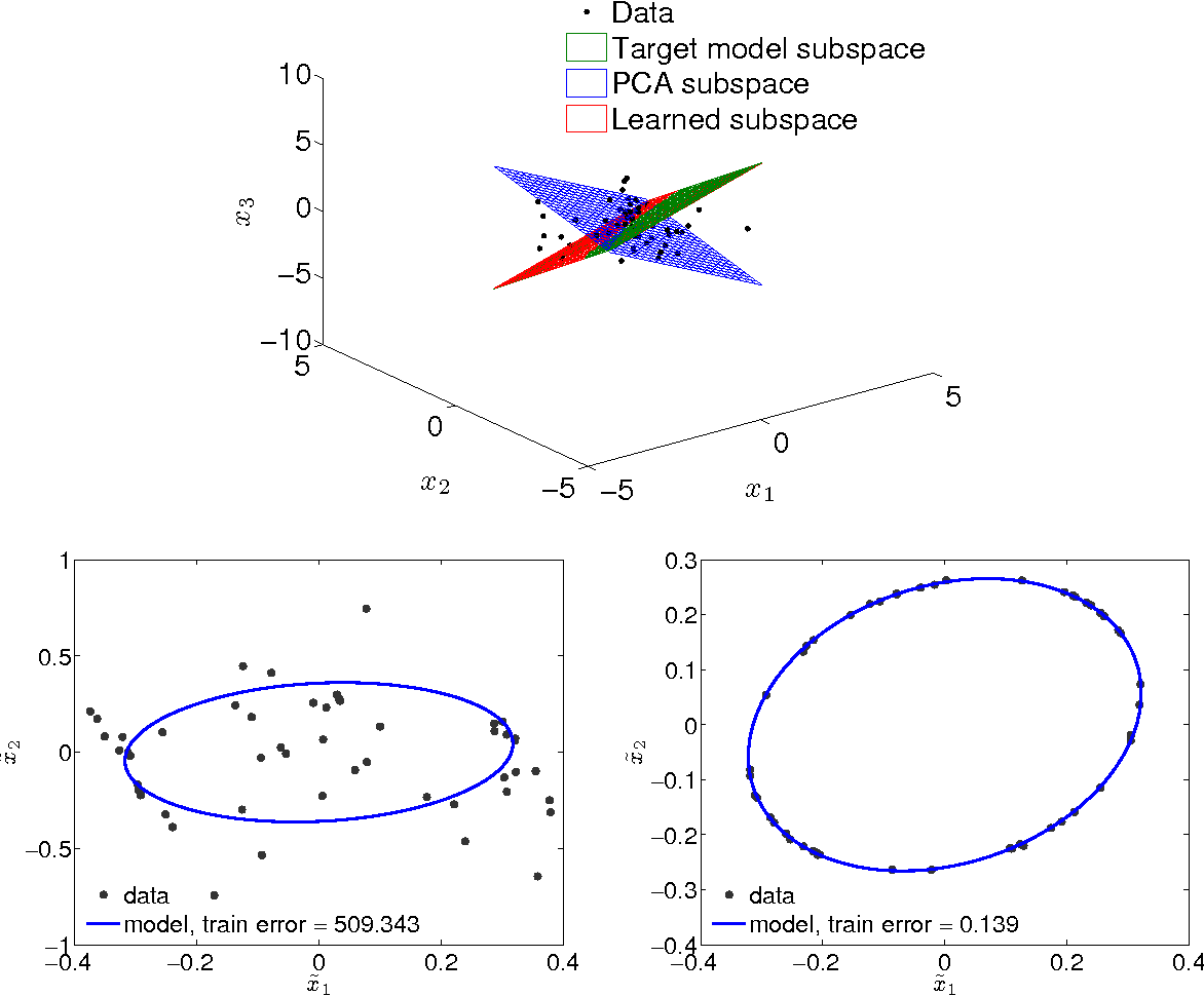 Figure 4 for Regression on fixed-rank positive semidefinite matrices: a Riemannian approach