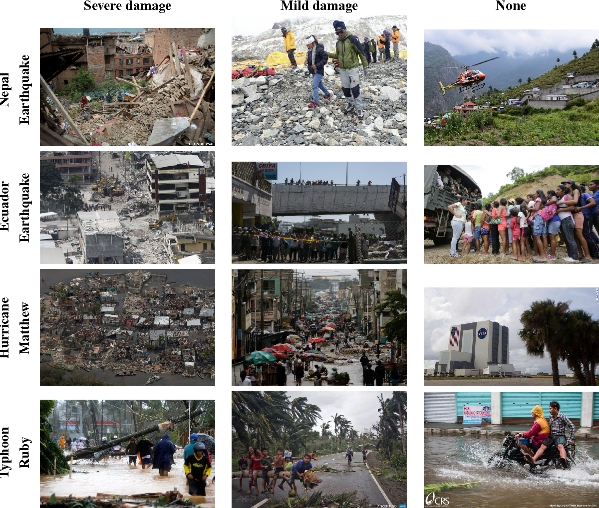 Figure 2 for Automatic Image Filtering on Social Networks Using Deep Learning and Perceptual Hashing During Crises