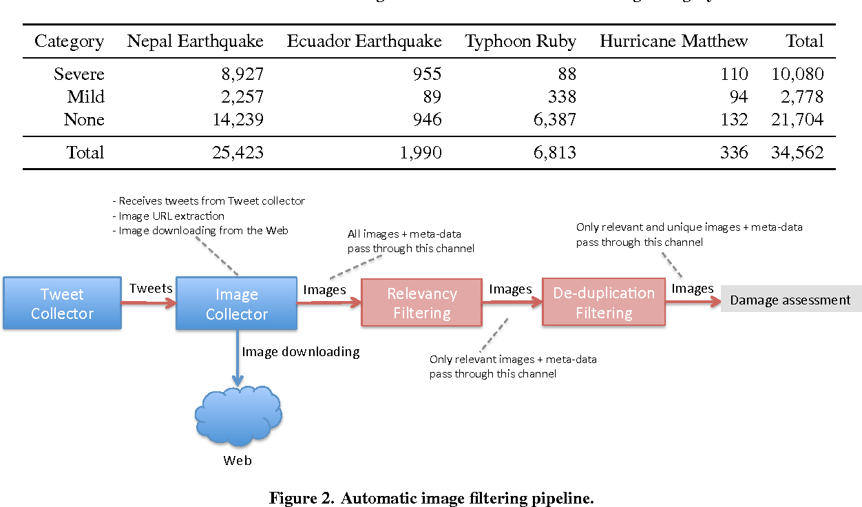 Figure 3 for Automatic Image Filtering on Social Networks Using Deep Learning and Perceptual Hashing During Crises