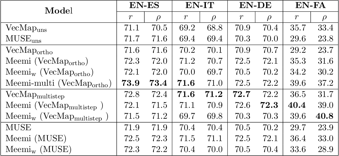 Figure 3 for Meemi: A Simple Method for Post-processing Cross-lingual Word Embeddings