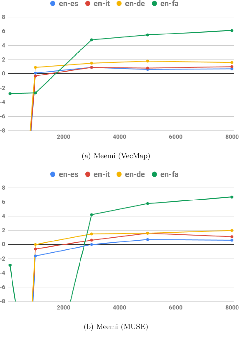 Figure 4 for Meemi: A Simple Method for Post-processing Cross-lingual Word Embeddings