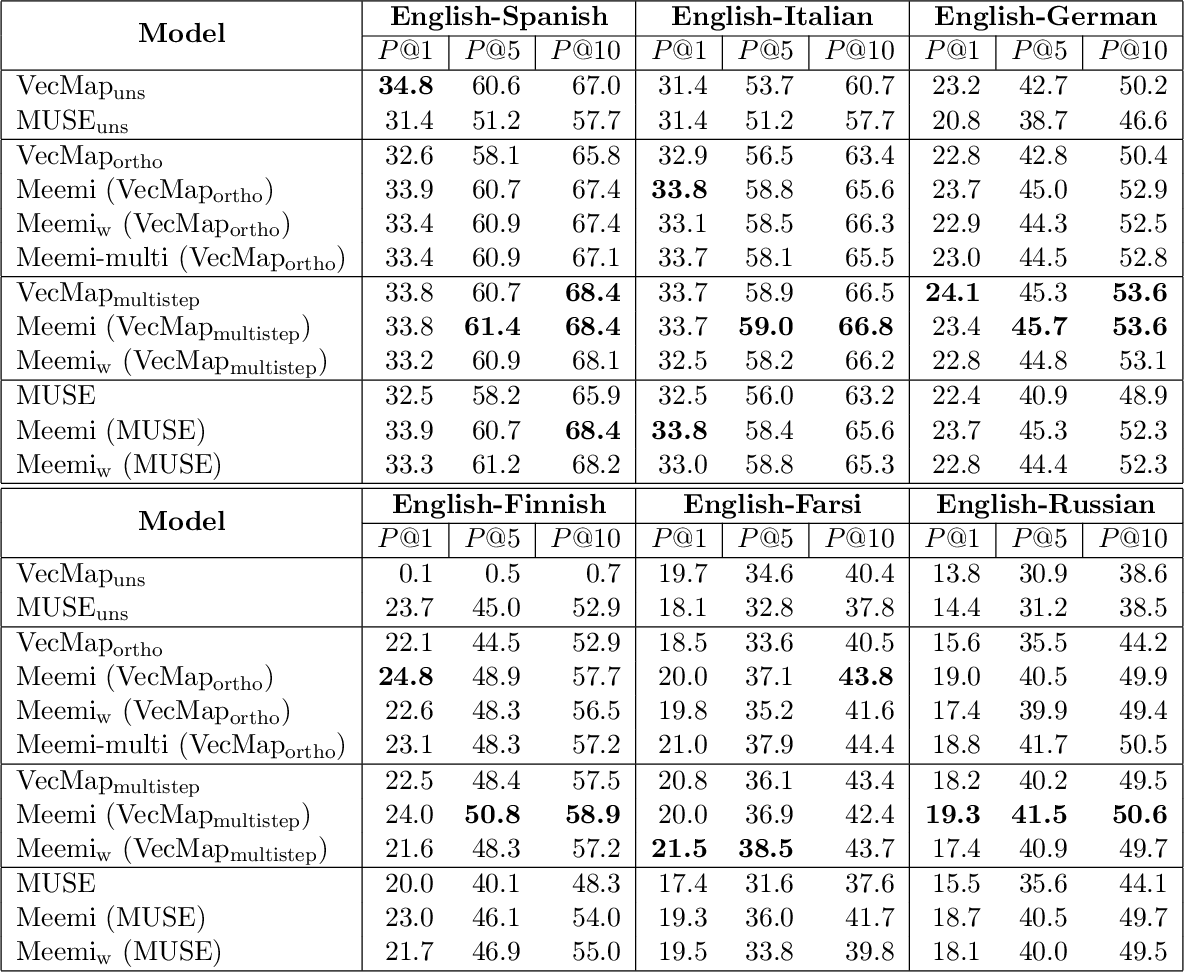 Figure 2 for Meemi: A Simple Method for Post-processing Cross-lingual Word Embeddings
