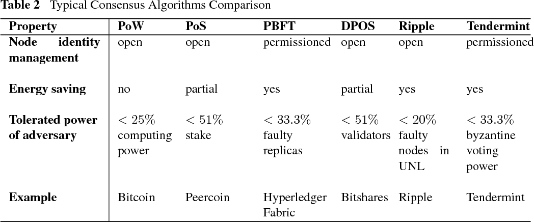 Table 2 from Blockchain challenges and opportunities: a survey