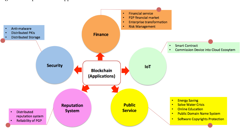 PDF] Blockchain challenges and opportunities: a survey - Semantic