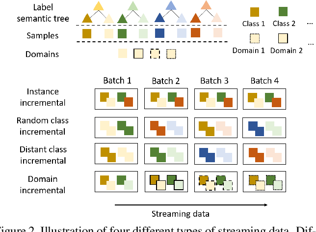 Figure 3 for How Well Self-Supervised Pre-Training Performs with Streaming Data?