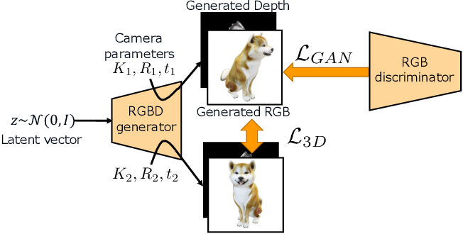 Figure 3 for RGBD-GAN: Unsupervised 3D Representation Learning From Natural Image Datasets via RGBD Image Synthesis