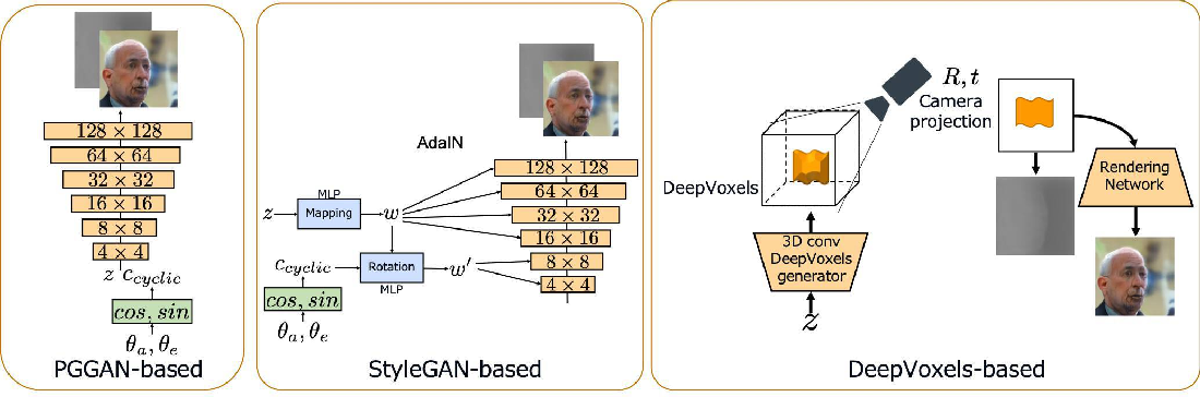 Figure 4 for RGBD-GAN: Unsupervised 3D Representation Learning From Natural Image Datasets via RGBD Image Synthesis