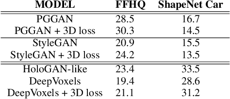 Figure 2 for RGBD-GAN: Unsupervised 3D Representation Learning From Natural Image Datasets via RGBD Image Synthesis