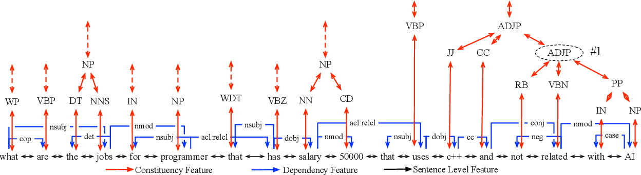 Figure 1 for Exploiting Rich Syntactic Information for Semantic Parsing with Graph-to-Sequence Model