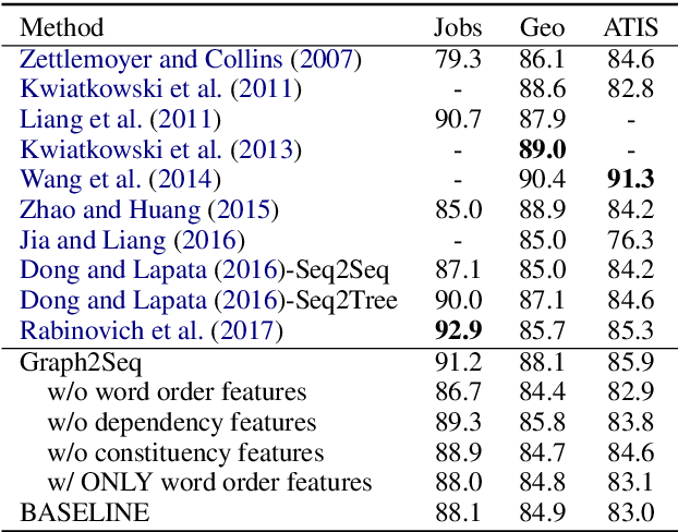 Figure 2 for Exploiting Rich Syntactic Information for Semantic Parsing with Graph-to-Sequence Model