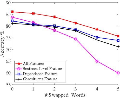 Figure 4 for Exploiting Rich Syntactic Information for Semantic Parsing with Graph-to-Sequence Model