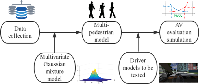 Figure 1 for Evaluation of Automated Vehicles Encountering Pedestrians at Unsignalized Crossings