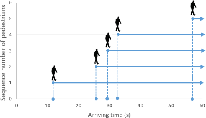 Figure 4 for Evaluation of Automated Vehicles Encountering Pedestrians at Unsignalized Crossings