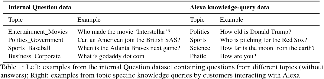 Figure 1 for Topic-based Evaluation for Conversational Bots