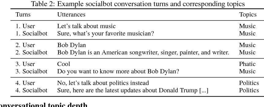 Figure 3 for Topic-based Evaluation for Conversational Bots