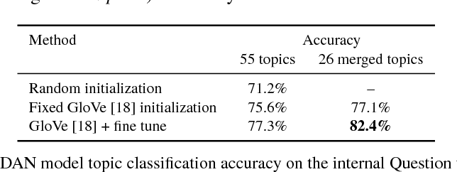 Figure 4 for Topic-based Evaluation for Conversational Bots