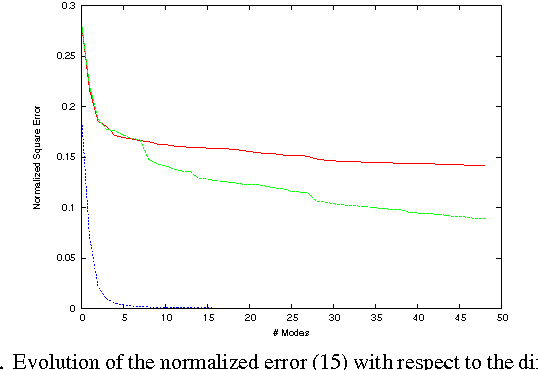 Figure 2 for Reduced-Order Modeling Of Hidden Dynamics