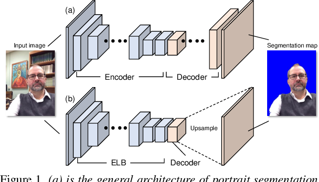 Figure 1 for Fast Portrait Segmentation with extremely light-weight network