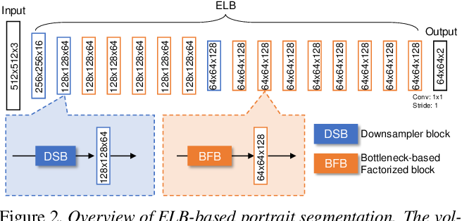 Figure 3 for Fast Portrait Segmentation with extremely light-weight network