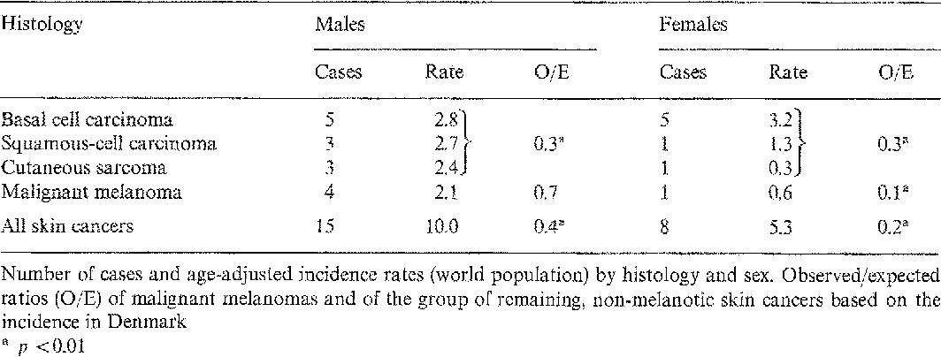 Table I. Skin cancer among indigenous Greentanders from 1955 to 1974 77