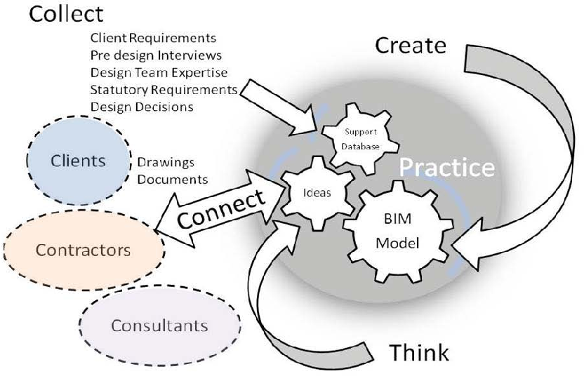 Figure 6 From Bim Implementation And Adoption Process For An