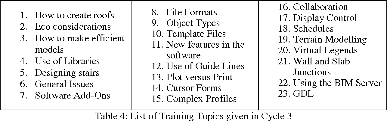 Table 4 From Bim Implementation And Adoption Process For An
