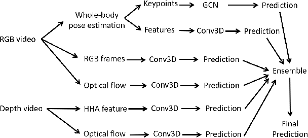 Figure 1 for Skeleton Aware Multi-modal Sign Language Recognition