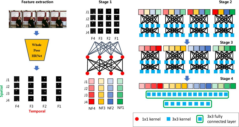 Figure 4 for Skeleton Aware Multi-modal Sign Language Recognition