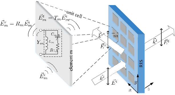 Figure 1 for SRAR-RISs: Simultaneous Reflecting and Refracting Reconfigurable Intelligent Surfaces
