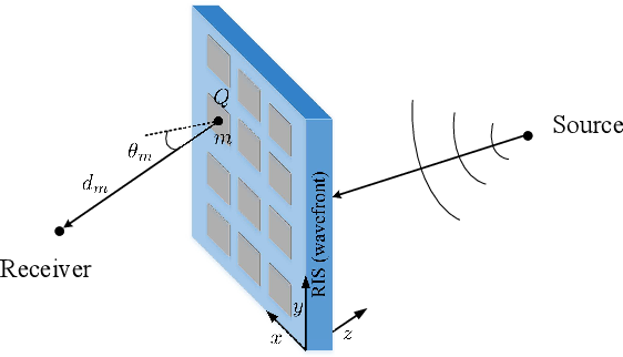 Figure 2 for SRAR-RISs: Simultaneous Reflecting and Refracting Reconfigurable Intelligent Surfaces