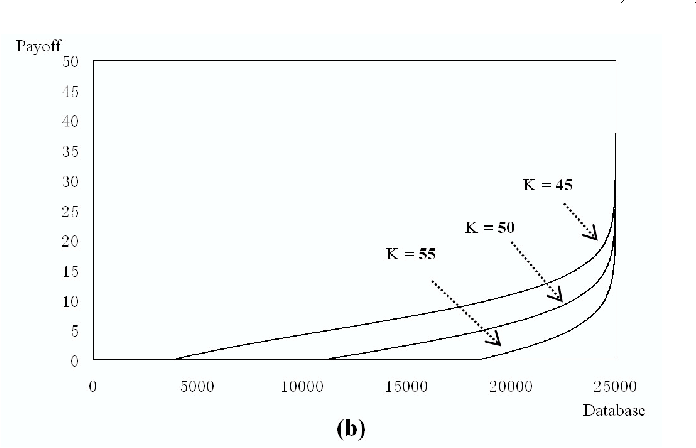 A New Efficient Simulation Strategy For Pricing Path Dependent Options