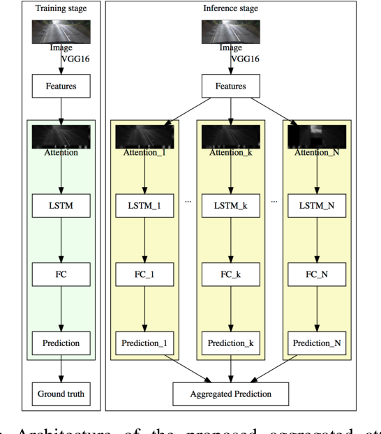 Figure 1 for Aggregated Sparse Attention for Steering Angle Prediction