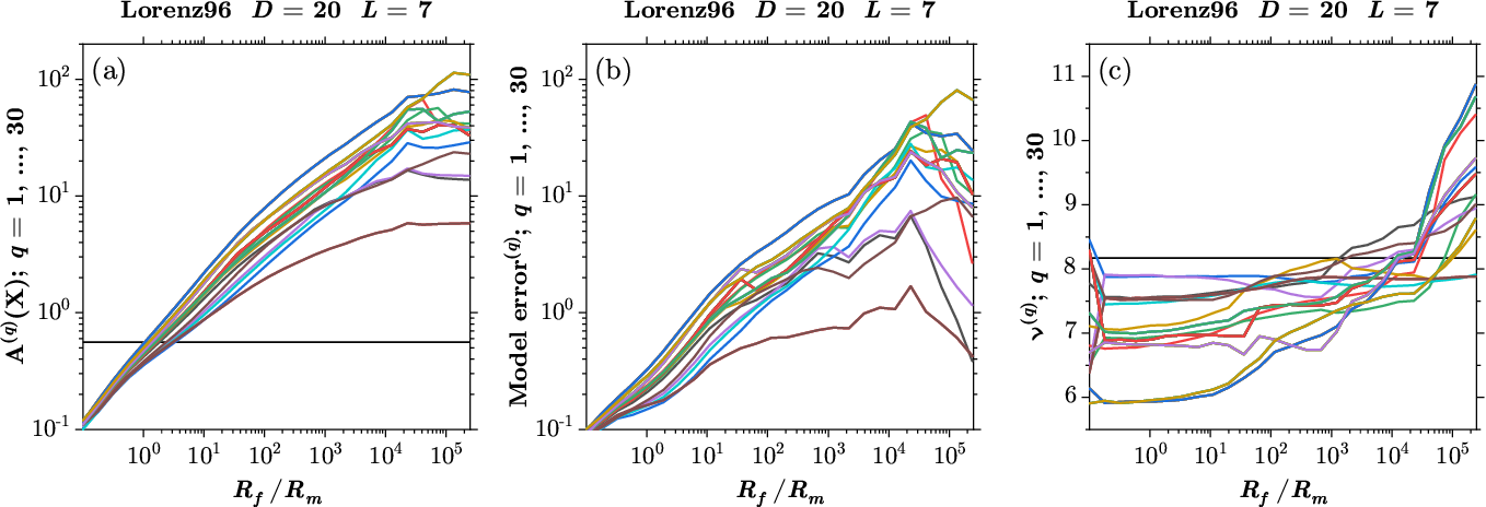 Figure 3 for Precision annealing Monte Carlo methods for statistical data assimilation and machine learning