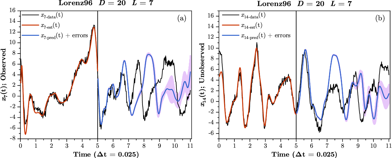 Figure 4 for Precision annealing Monte Carlo methods for statistical data assimilation and machine learning