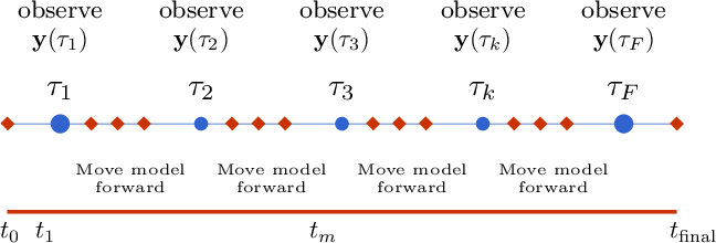 Figure 1 for Precision annealing Monte Carlo methods for statistical data assimilation and machine learning