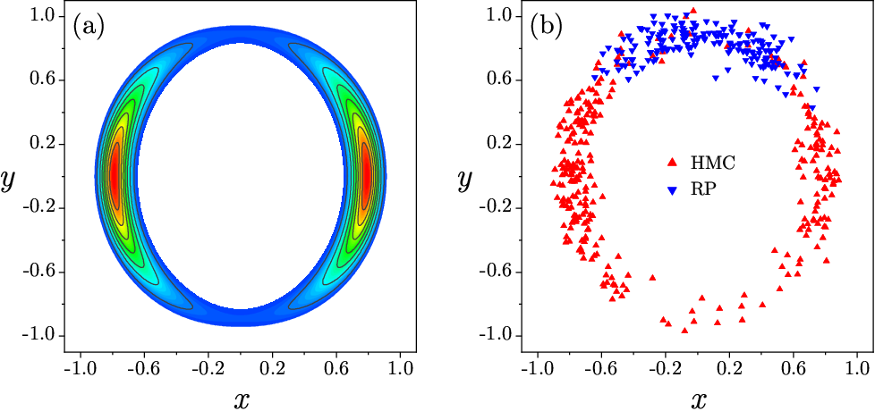 Figure 2 for Precision annealing Monte Carlo methods for statistical data assimilation and machine learning