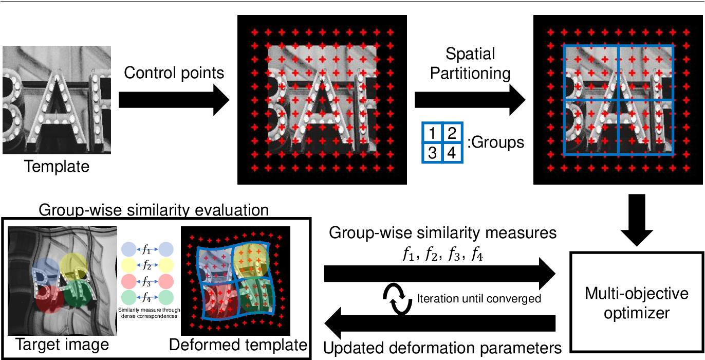 Figure 1 for Image Deformation Estimation via Multi-Objective Optimization