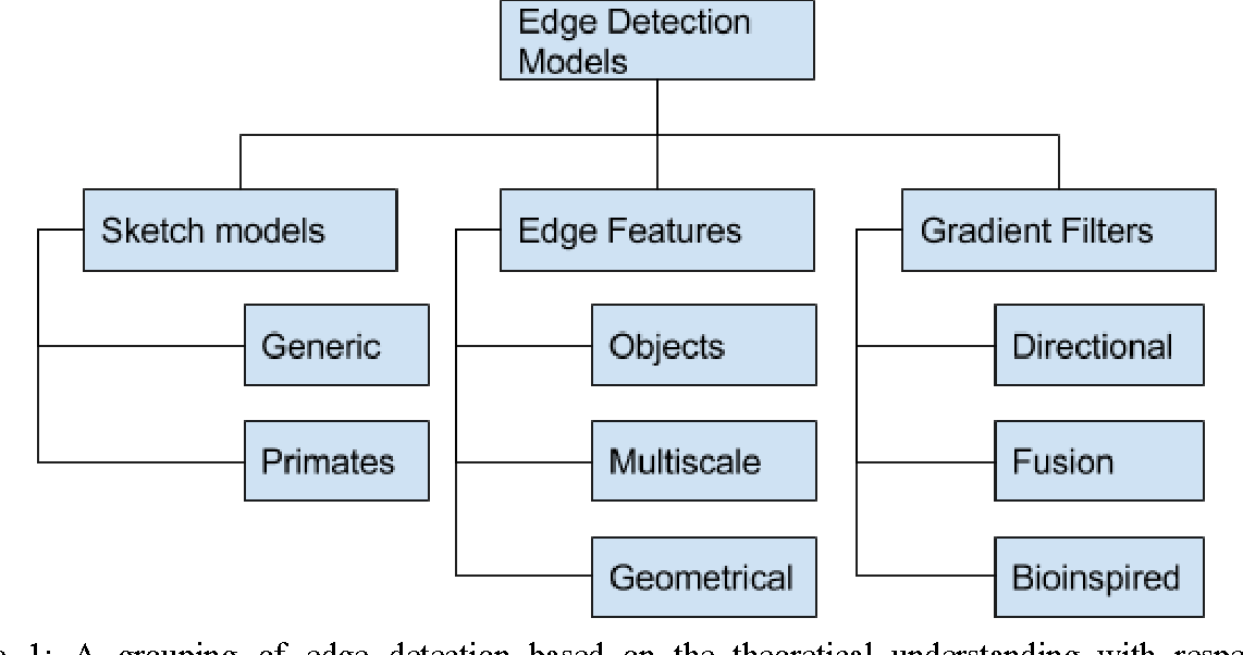 Figure 1 for Edge Detection for Pattern Recognition: A Survey