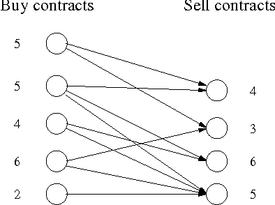 Figure 1 for A Clustering Approach to Solving Large Stochastic Matching Problems